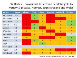 Winter Barley Table  DE Article 1500