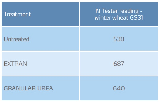 n tester results