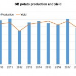 Potatoes production and yield 2010 - 2018