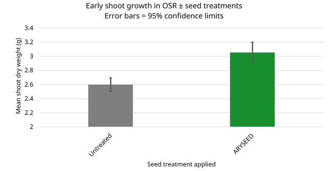 New combination gives OSR fighting chance
