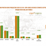 oilseeds and protein crops production 2020 graph